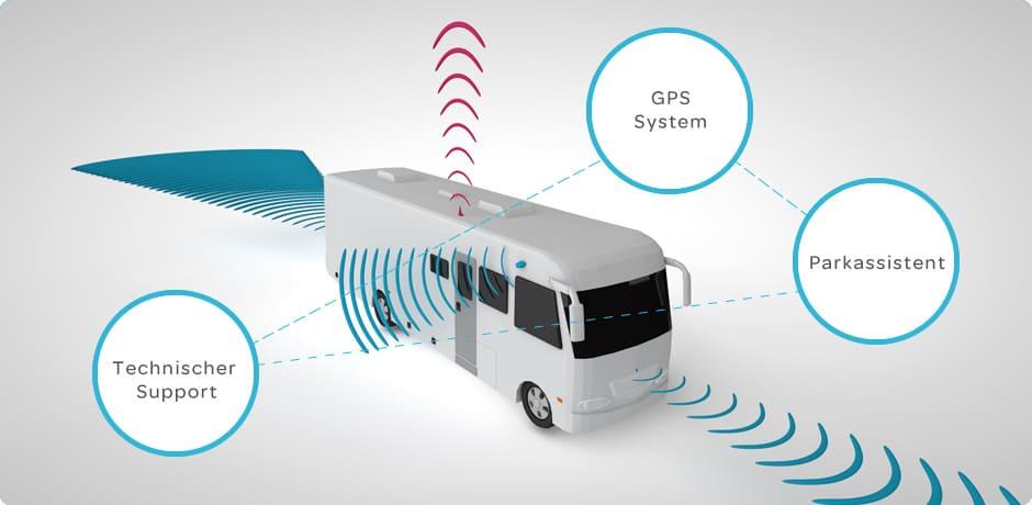 teVidi GPS-System