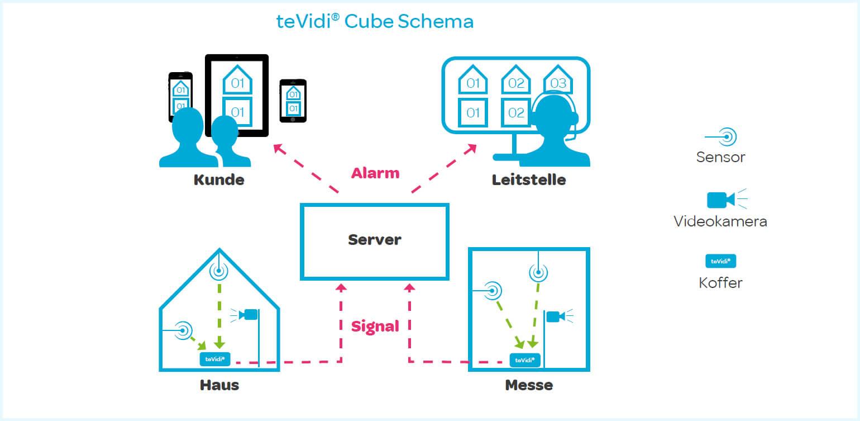 teVidi® Cube Sicherheitstechnik